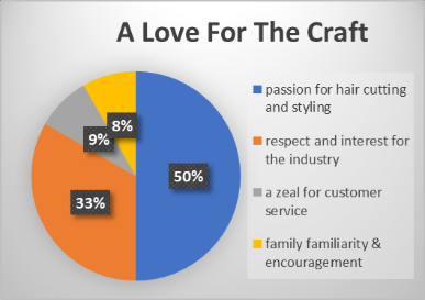 A love for the craft of barbering